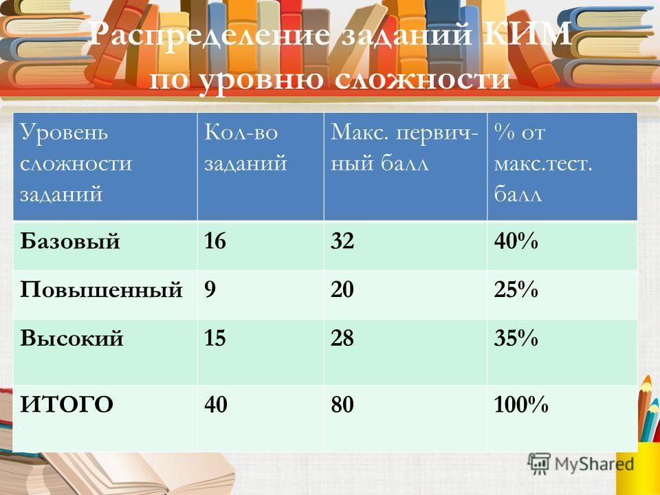 Распределение заданий КИМ по уровню сложности Уровень сложности заданий Кол-во заданий Макс. первичный балл % от макс.тест. балл Базовый 163240% Повышенный 92025% Высокий 152835% ИТОГО4080100%
