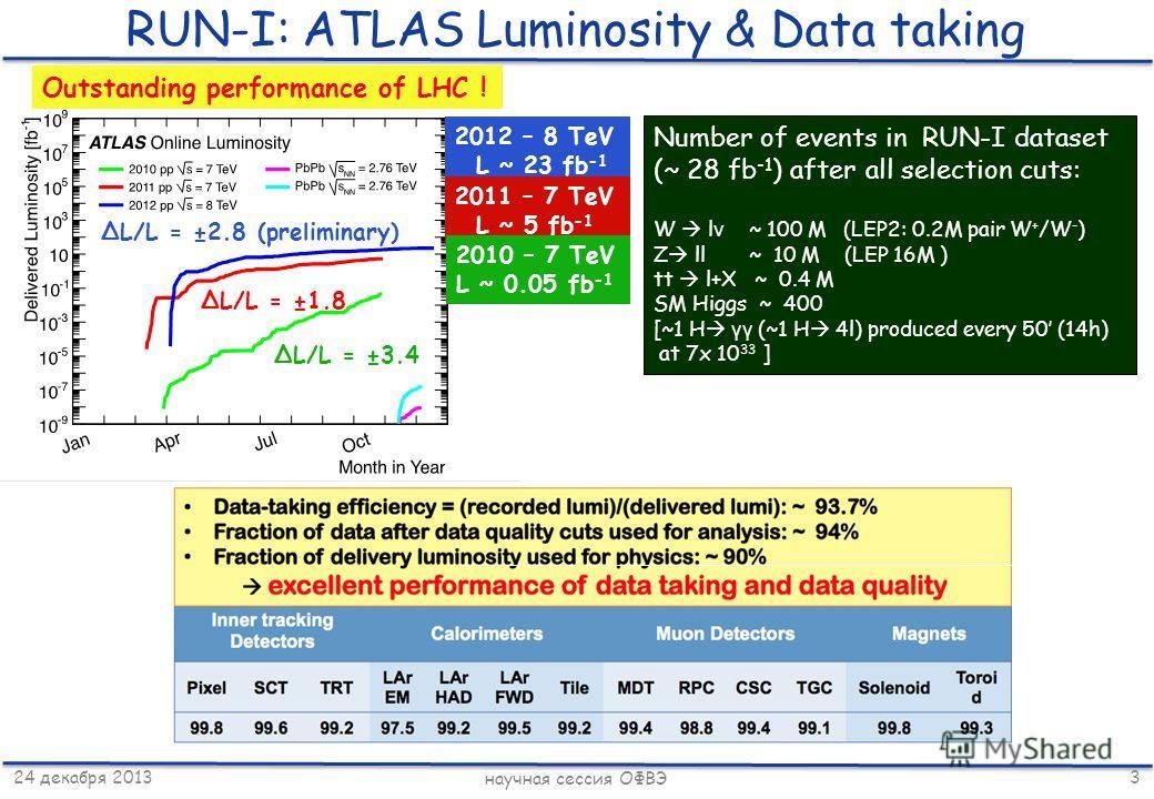 24 декабря 2013 научная сессия ОФВЭ 3 RUN-I: ATLAS Luminosity & Data taking 2012 – 8 TeV L ~ 23 fb -1 2011 – 7 TeV L ~ 5 fb -1 2010 – 7 TeV L ~ 0.05 fb -1 ΔL/L = ±2.8 (preliminary) ΔL/L = ±1.8 ΔL/L = ±3.4 Outstanding performance of LHC ! Number of ev