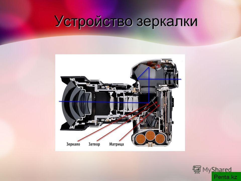Устройство зеркалки Penta.kz