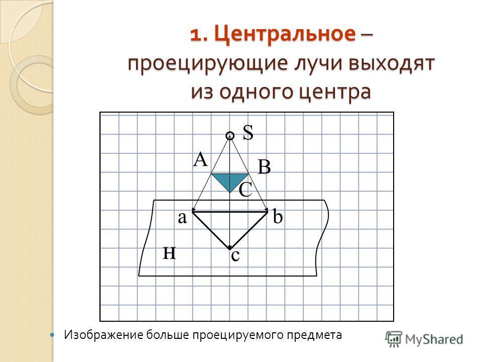 1. Центральное – проецирующие лучи выходят из одного центра Изображение больше проецируемого предмета А С В S н a c b