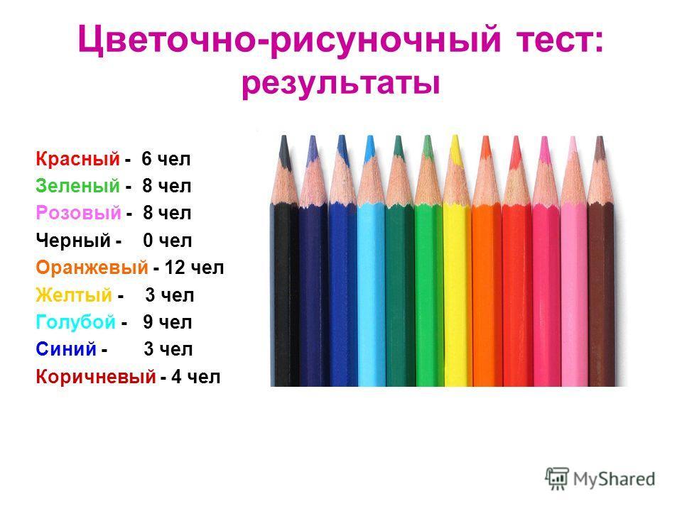 Цветочно-рисуночный тест: результаты Красный - 6 чел Зеленый - 8 чел Розовый - 8 чел Черный - 0 чел Оранжевый - 12 чел Желтый - 3 чел Голубой - 9 чел Синий - 3 чел Коричневый - 4 чел