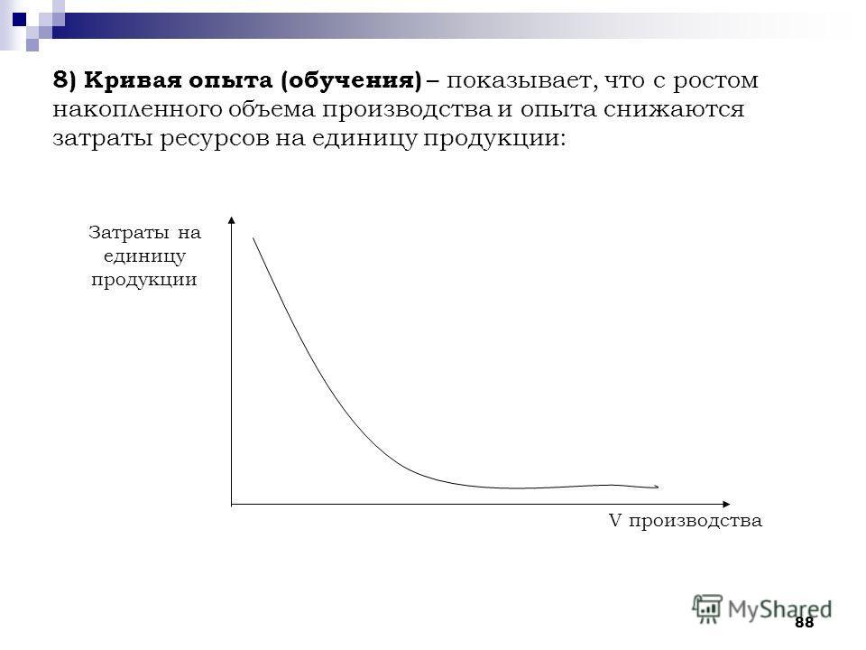 88 8) Кривая опыта (обучения) – показывает, что с ростом накопленного объема производства и опыта снижаются затраты ресурсов на единицу продукции: Затраты на единицу продукции V производства