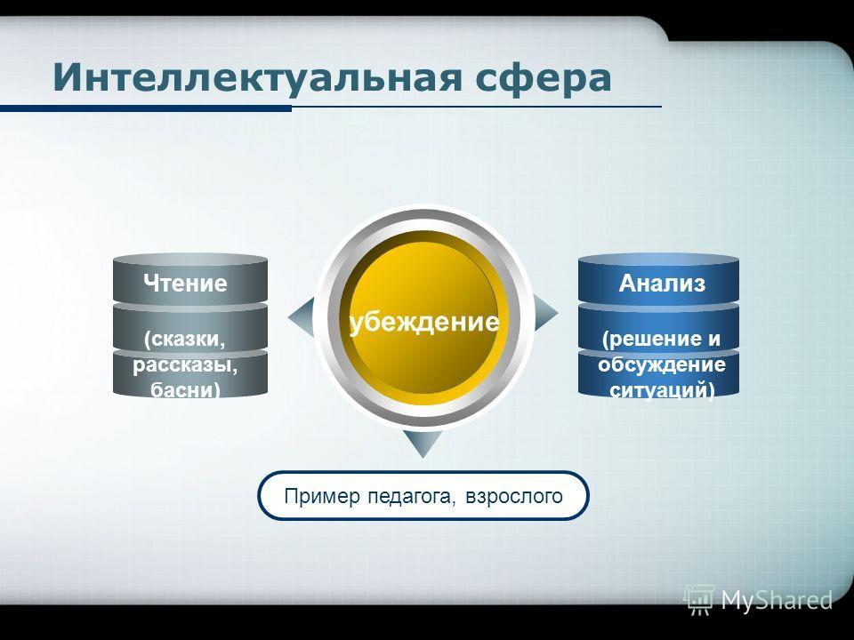 Company Logo Интеллектуальная сфера убеждение Пример педагога, взрослого Чтение (сказки, рассказы, басни) Анализ (решение и обсуждение ситуаций)