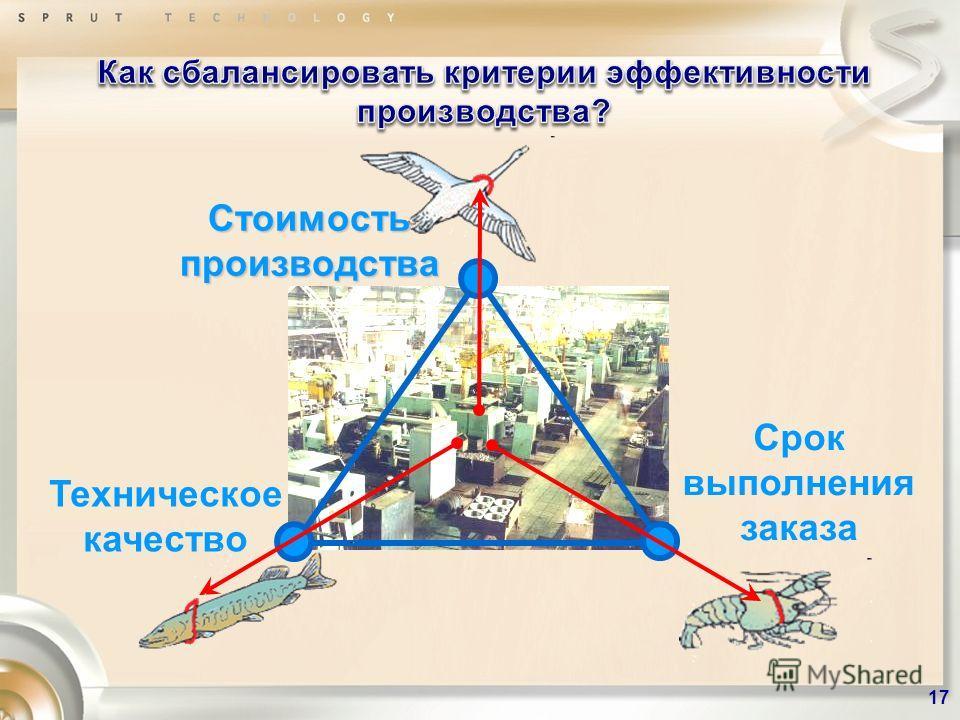 Срок выполнения заказа Техническое качество Стоимость производства 17