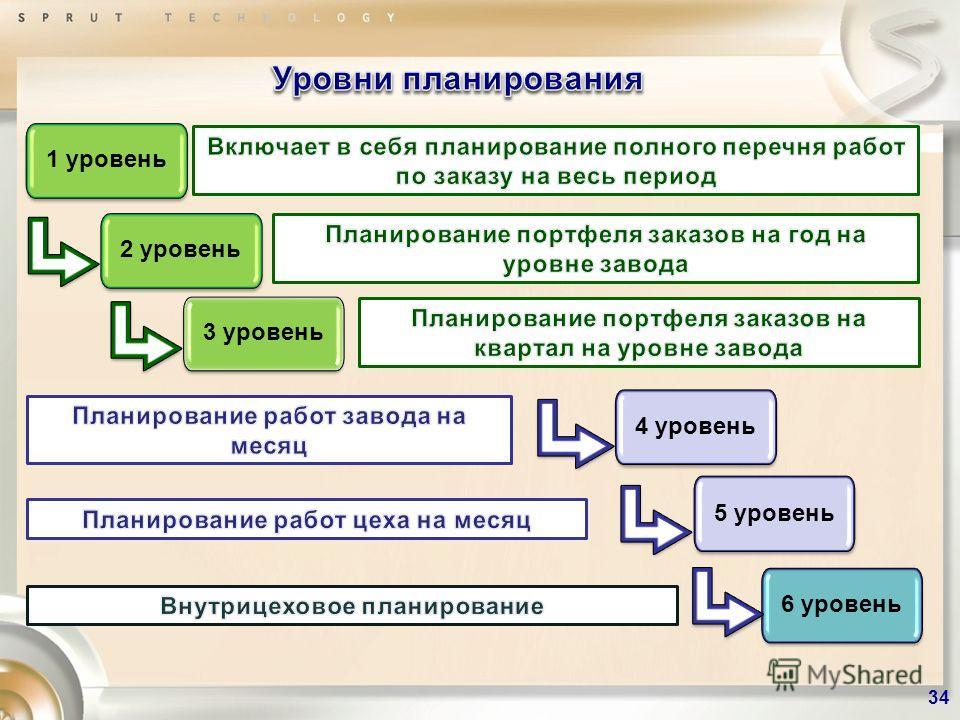 1 уровень 2 уровень 3 уровень 4 уровень 5 уровень 6 уровень 34