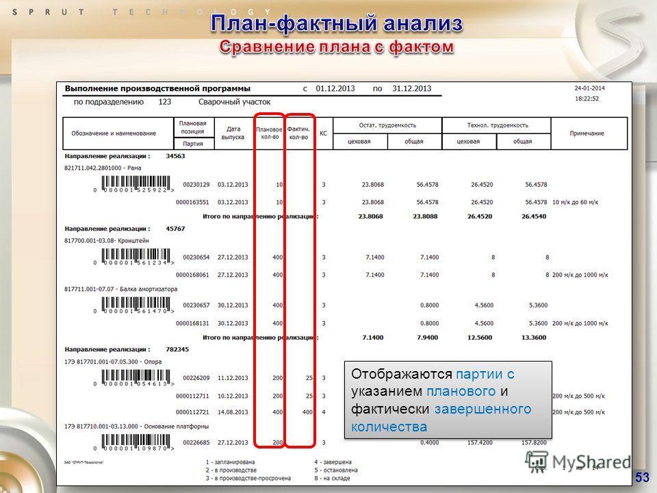 Отображаются партии с указанием планового и фактически завершенного количества 53