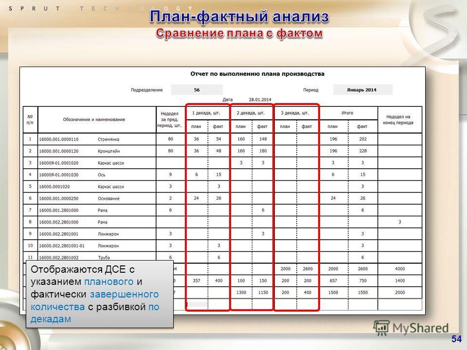 Отображаются партии с указанием планового и фактически завершенного количества Отображаются ДСЕ с указанием планового и фактически завершенного количества с разбивкой по декадам 54