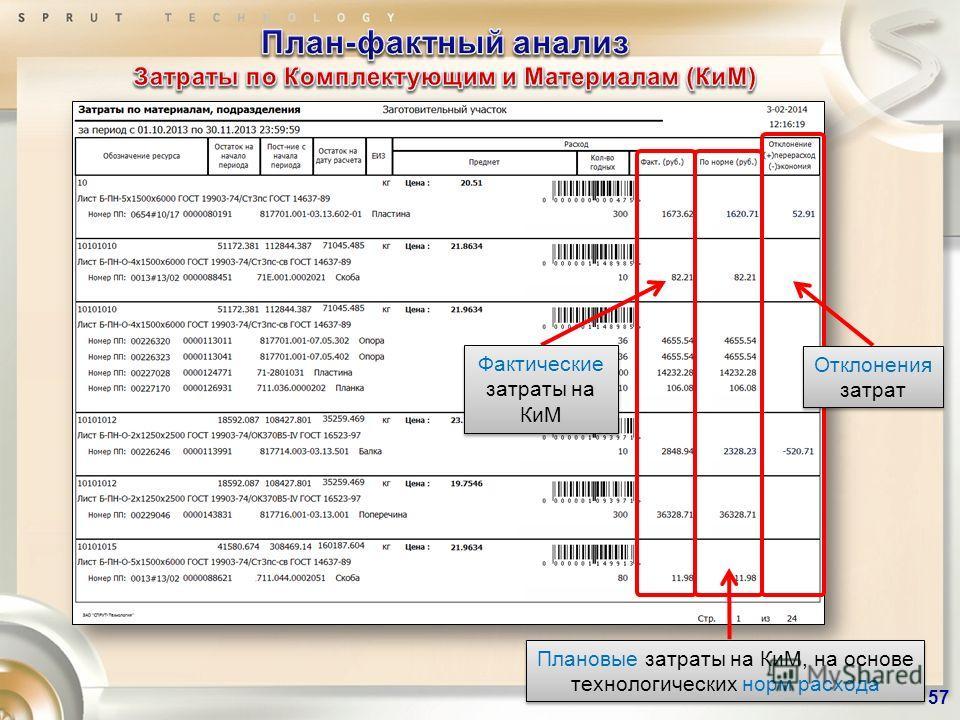 Фактические затраты на КиМ Плановые затраты на КиМ, на основе технологических норм расхода Отклонения затрат 57