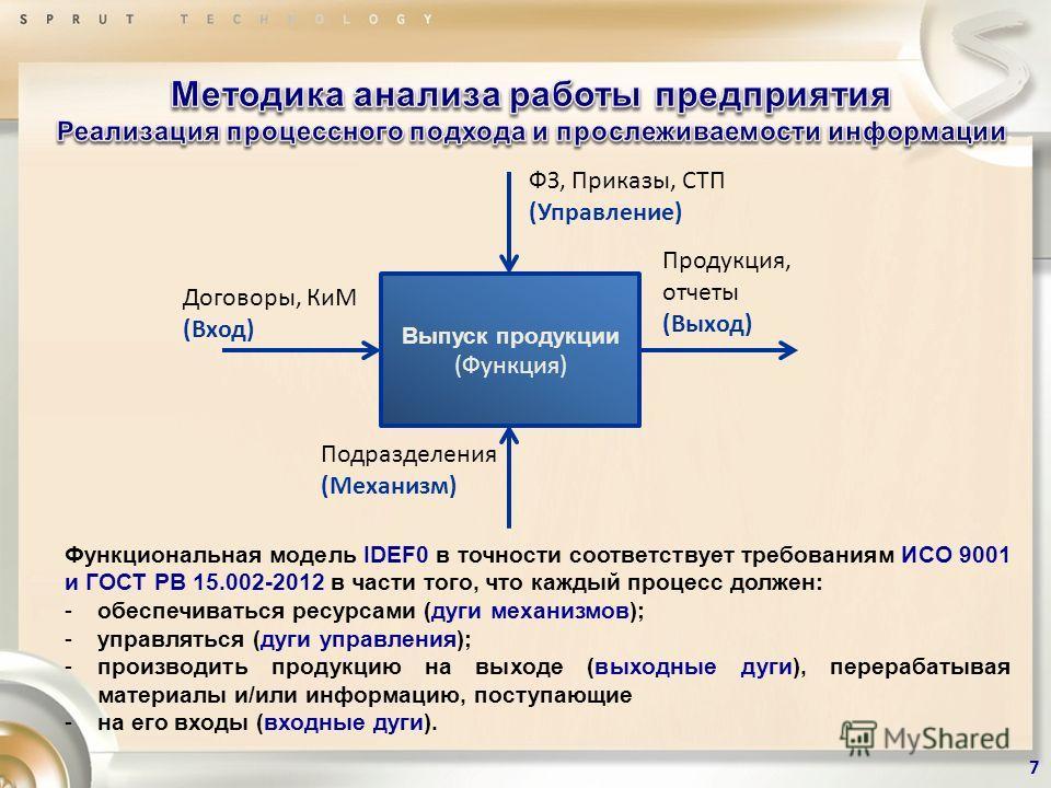 Функциональная модель IDEF0 в точности соответствует требованиям ИСО 9001 и ГОСТ РВ 15.002-2012 в части того, что каждый процесс должен: -обеспечиваться ресурсами (дуги механизмов); -управляться (дуги управления); -производить продукцию на выходе (вы