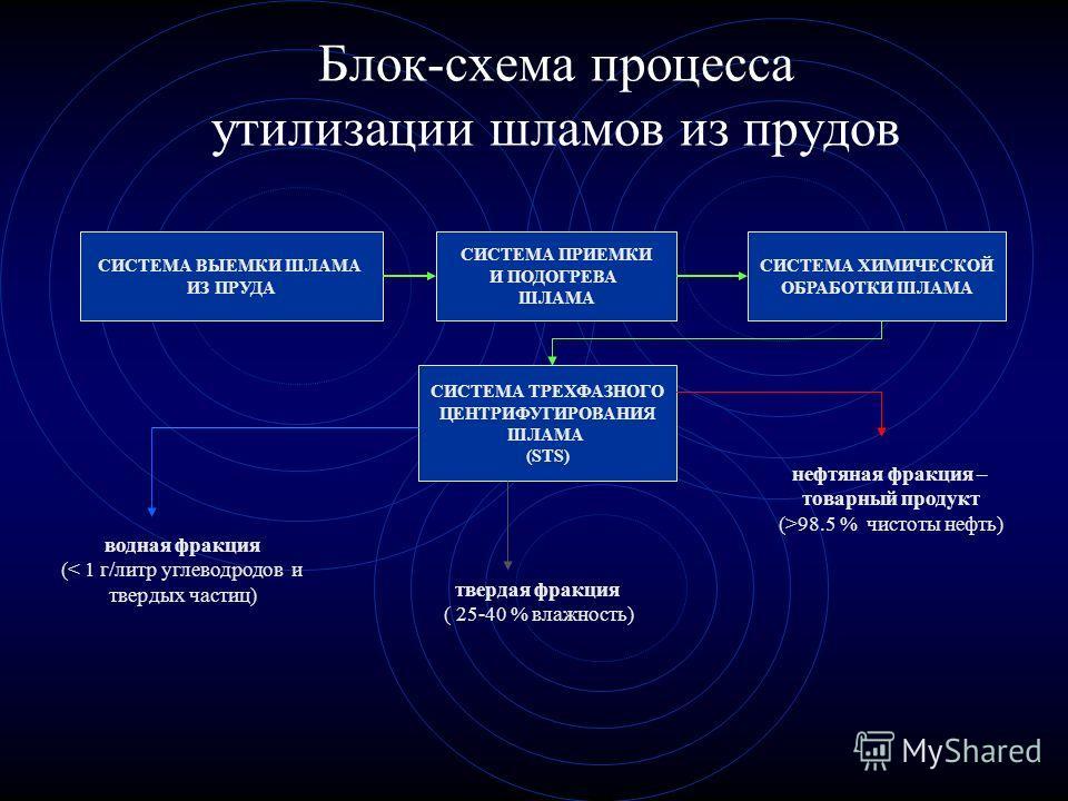 Блок-схема процесса утилизации шламов из прудов СИСТЕМА ВЫЕМКИ ШЛАМА ИЗ ПРУДА СИСТЕМА ПРИЕМКИ И ПОДОГРЕВА ШЛАМА СИСТЕМА ХИМИЧЕСКОЙ ОБРАБОТКИ ШЛАМА СИСТЕМА ТРЕХФАЗНОГО ЦЕНТРИФУГИРОВАНИЯ ШЛАМА (STS) нефтяная фракция – товарный продукт (>98.5 % чистоты