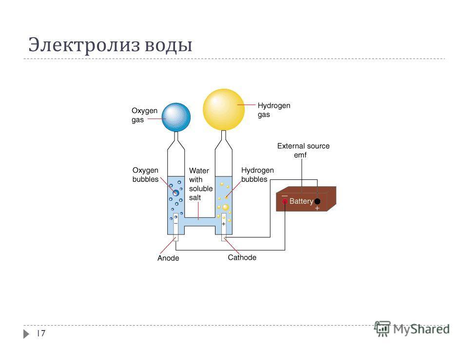 Электролиз воды 17