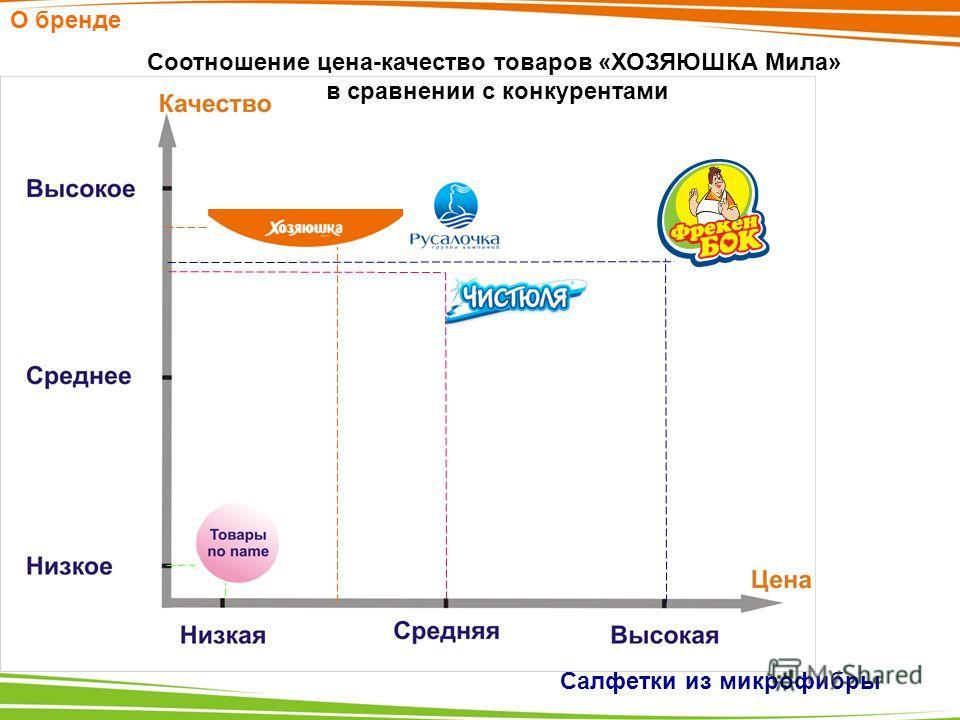 О бренде Соотношение цена-качество товаров «ХОЗЯЮШКА Мила» в сравнении с конкурентами Салфетки из микрофибры