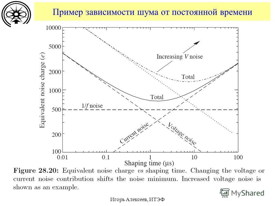 Пример зависимости шума от постоянной времени Игорь Алексеев, ИТЭФ
