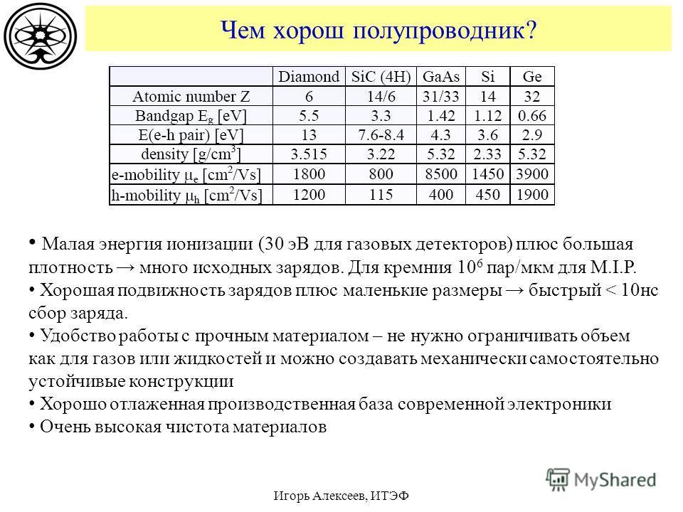 Чем хорош полупроводник? Игорь Алексеев, ИТЭФ Малая энергия ионизации (30 эВ для газовых детекторов) плюс большая плотность много исходных зарядов. Для кремния 10 6 пар/мкм для M.I.P. Хорошая подвижность зарядов плюс маленькие размеры быстрый < 10 нс