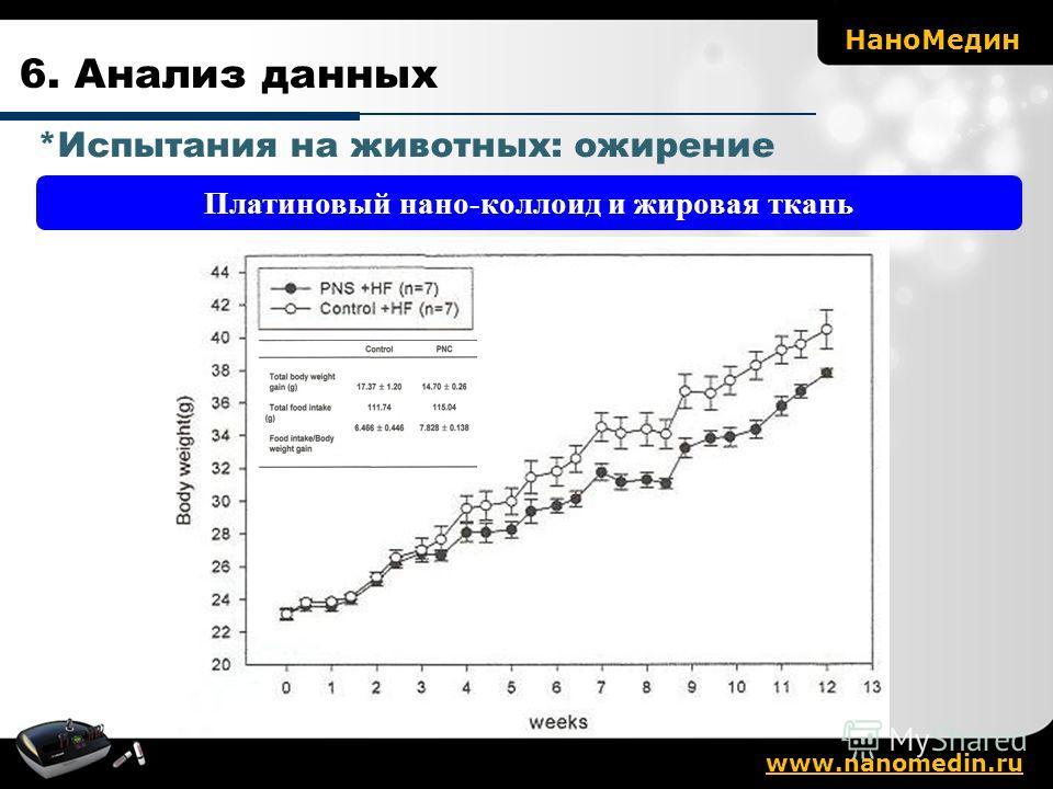 Платиновый нано-коллоид и жировая ткань 6. Анализ данных *Испытания на животных: ожирение Нано Медин www.nanomedin.ru