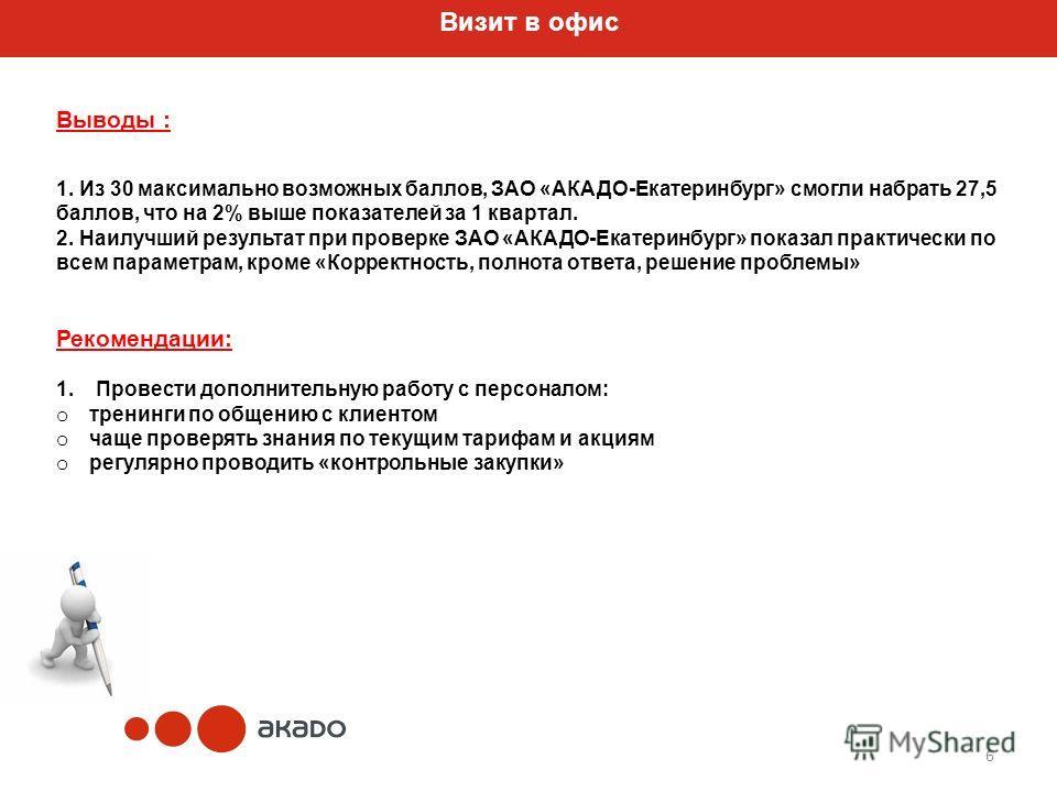 6 Выводы : 1. Из 30 максимально возможных баллов, ЗАО «АКАДО-Екатеринбург» смогли набрать 27,5 баллов, что на 2% выше показателей за 1 квартал. 2. Наилучший результат при проверке ЗАО «АКАДО-Екатеринбург» показал практически по всем параметрам, кроме