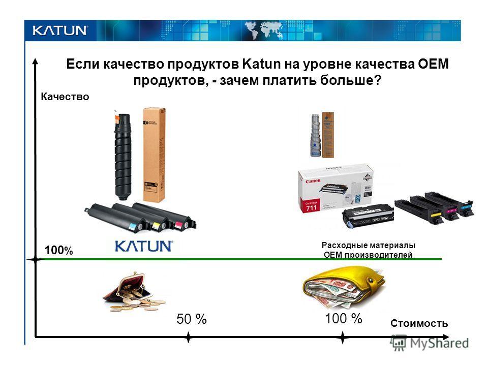 Качество 100 % Стоимость Расходные материалы OEM производителей Если качество продуктов Katun на уровне качества OEM продуктов, - зачем платить больше? 50 % 100 %