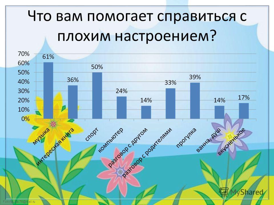 FokinaLida.75@mail.ru Что вам помогает справиться с плохим настроением?