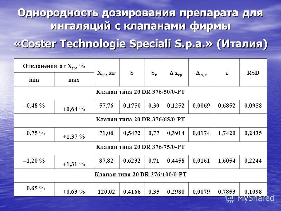 Однородность дозирования препарата для ингаляций с клапанами фирмы «Coster Technologie Speciali S.p.a.» (Италия) Отклонения от X ср, % X ср, мгSSrSr x ср x, r RSD minmax Клапан типа 20 DR 376/50/0-PT –0,48 % +0,64 % 57,760,17500,300,12520,00690,68520