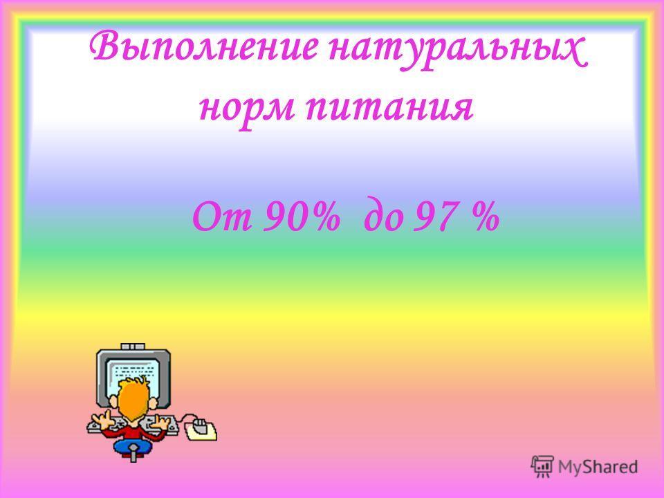 Выполнение натуральных норм питания От 90% до 97 %
