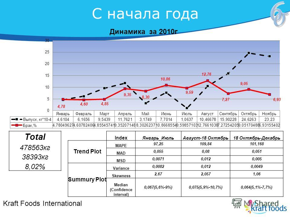 С начала года Kraft Foods International Total 478563 кг 38393 кг 8,02% Index Январь_Июль Август-18 Октябрь 18 Октябрь-Декабрь Trend Plot MAPE 97,25109,84101,168 MAD 0,0550,080,051 MSD 0,00710,0120,005 Summury Plot Variance 0,00820,0120,0049 Skewness