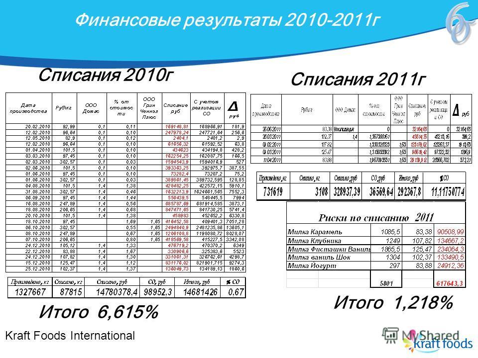Финансовые результаты 2010-2011 г Kraft Foods International Списания 2010 г Итого 6,615% Списания 2011 г Итого 1,218%