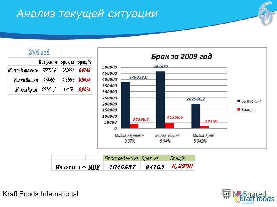 Анализ текущей ситуации Kraft Foods International