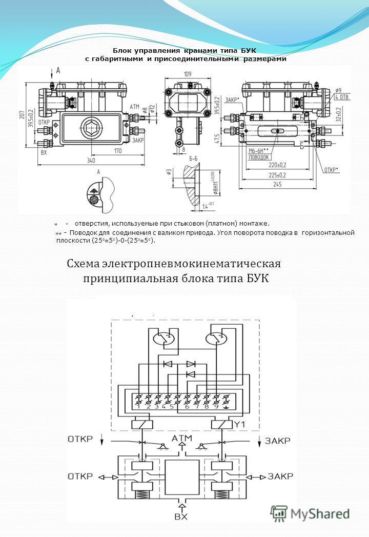 Блок управления кранами типа БУК с габаритными и присоединительными размерами * - отверстия, используемые при стыковом (платном) монтаже. ** - Поводок для соединения с валиком привода. Угол поворота поводка в горизонтальной плоскости (25±5)-0-(25±5).