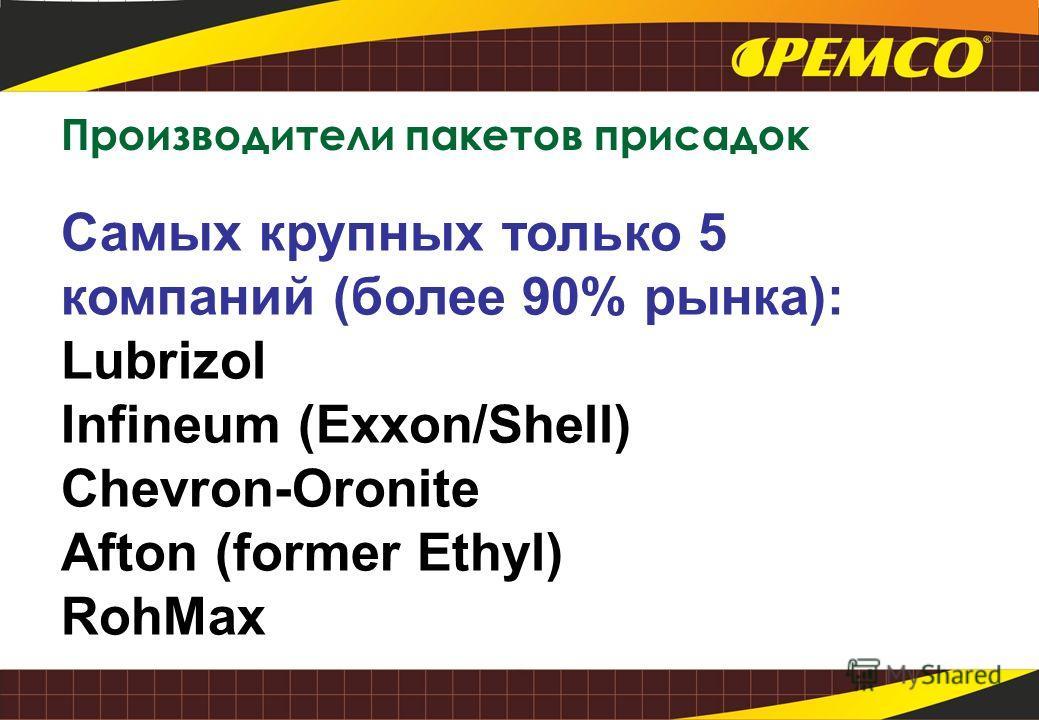 Самых крупных только 5 компаний (более 90% рынка): Lubrizol Infineum (Exxon/Shell) Chevron-Oronite Afton (former Ethyl) RohMax Производители пакетов присадок