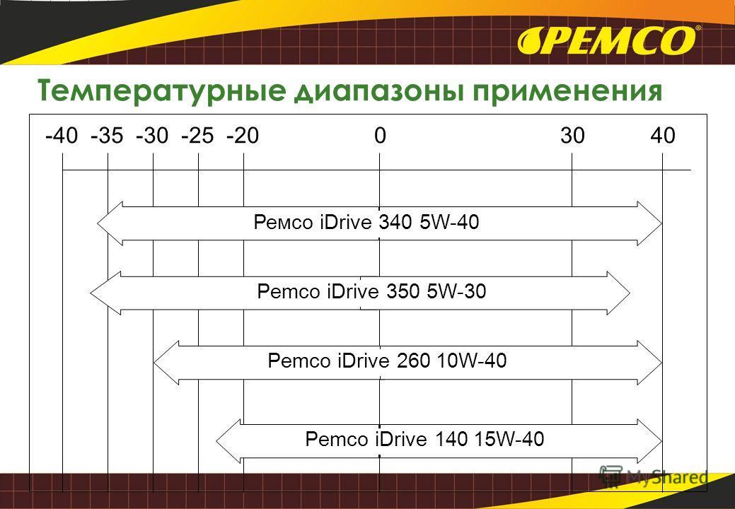 Температурные диапазоны применения -40-35-25-30-20 04030 Ремсо iDrive 340 5W-40 Pemco iDrive 260 10W-40 Pemco iDrive 140 15W-40 Pemco iDrive 350 5W-30