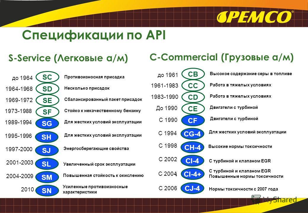 Спецификации по API SH до 1964 1964-1968 1969-1972 1973-1988 SC SD SE SF SG SJ Противоизносная присадка Несколько присадок Сбалансированный пакет присадок Стойко к некачественному бензину 1989-1994 1995-1996 1997-2000 SLSL 2001-2003 SMSM SNSN 2004-20