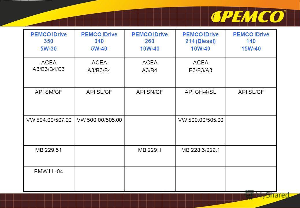 PEMCO iDrive 350 5W-30 PEMCO iDrive 340 5W-40 PEMCO iDrive 260 10W-40 PEMCO iDrive 214 (Diesel) 10W-40 PEMCO iDrive 140 15W-40 ACEA A3/B3/B4/C3 ACEA A3/B3/B4 ACEA A3/B4 ACEA E3/B3/A3 API SM/CFAPI SL/CFAPI SN/CFAPI CH-4/SLAPI SL/CF VW 504.00/507.00VW