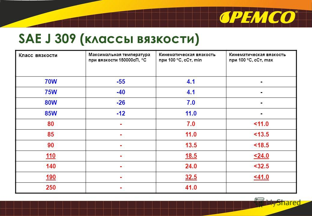 SAE J 309 (классы вязкости) Класс вязкости Максимальная температура при вязкости 150000 сП, ºС Кинематическая вязкость при 100 ºС, с Ст, min Кинематическая вязкость при 100 ºС, с Ст, max 70W-554.1- 75W-404.1- 80W-267.0- 85W-1211.0- 80-7.0