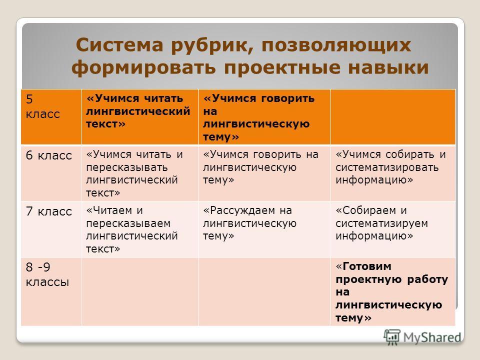 Система рубрик, позволяющих формировать проектные навыки 5 класс «Учимся читать лингвистический текст» «Учимся говорить на лингвистическую тему» 6 класс «Учимся читать и пересказывать лингвистический текст» «Учимся говорить на лингвистическую тему» «