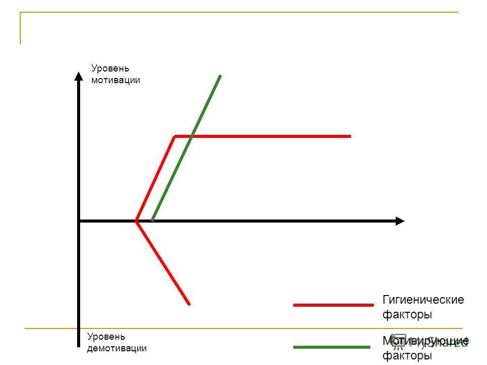 Уровень мотивации Уровень демотивации Гигиенические факторы Мотивирующие факторы