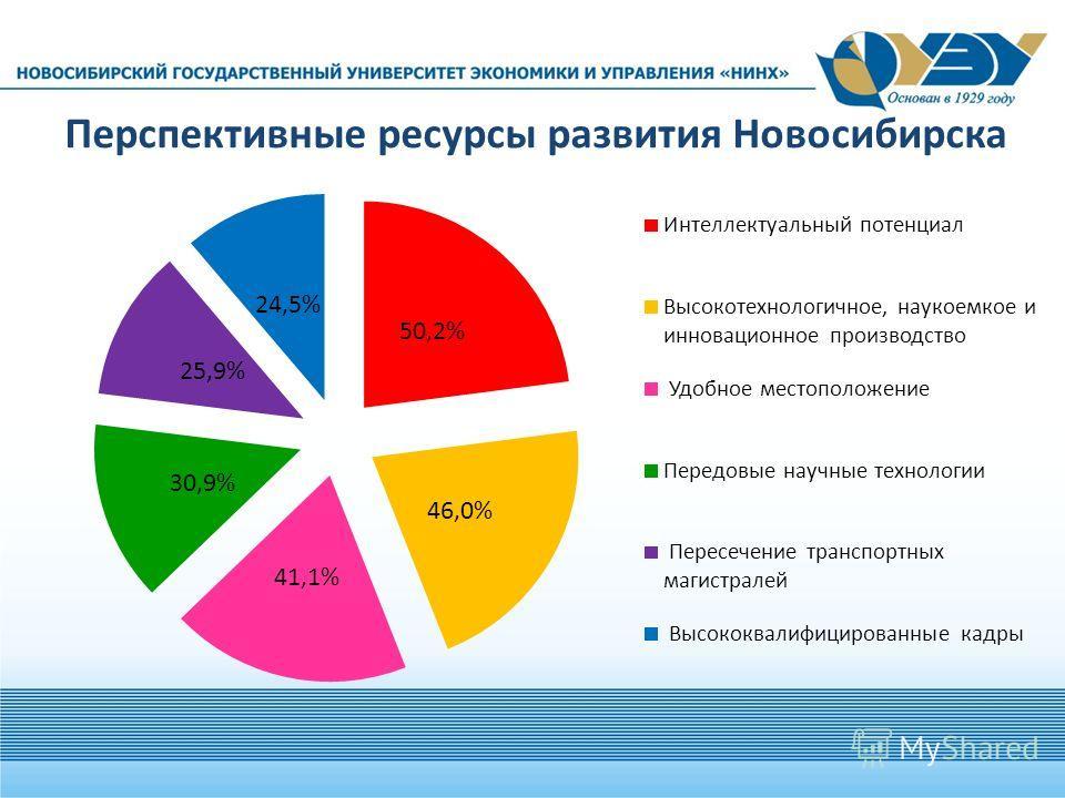 Перспективные ресурсы развития Новосибирска