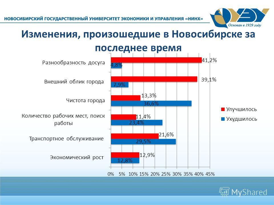Изменения, произошедшие в Новосибирске за последнее время