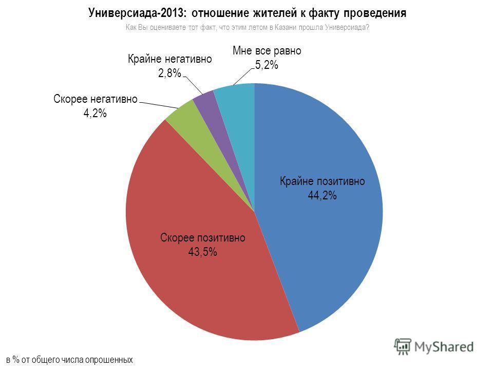 Универсиада-2013: отношение жителей к факту проведения Как Вы оцениваете тот факт, что этим летом в Казани прошла Универсиада? в % от общего числа опрошенных