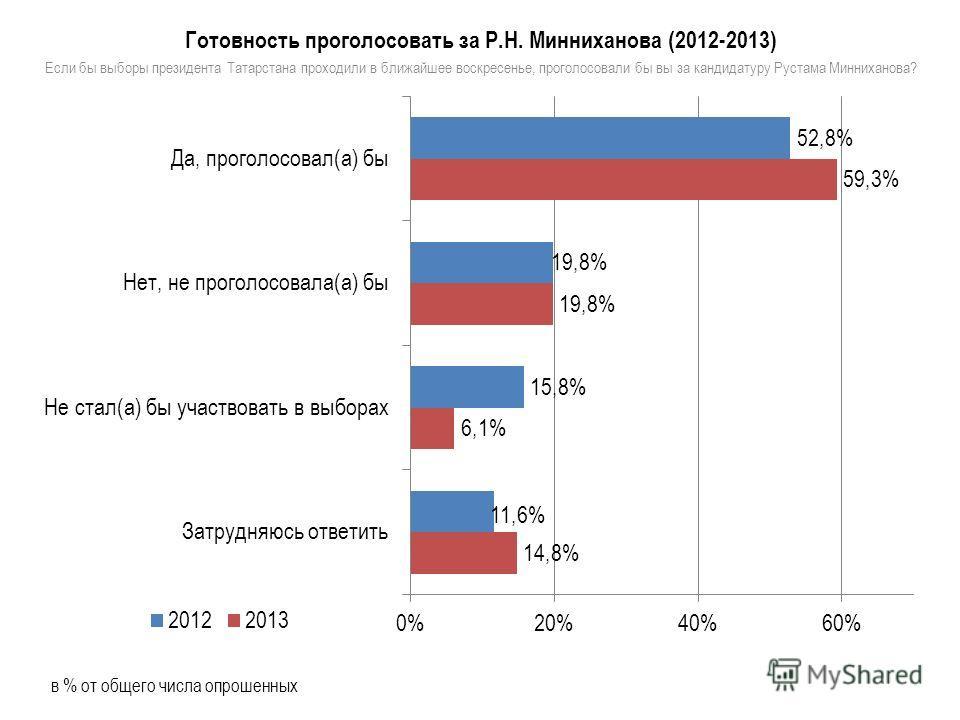 Готовность проголосовать за Р.Н. Минниханова (2012-2013) Если бы выборы президента Татарстана проходили в ближайшее воскресенье, проголосовали бы вы за кандидатуру Рустама Минниханова? в % от общего числа опрошенных