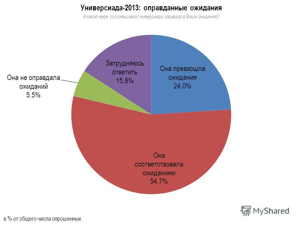 Универсиада-2013: оправданные ожидания В какой мере состоявшаяся Универсиада оправдала Ваши ожидания? в % от общего числа опрошенных