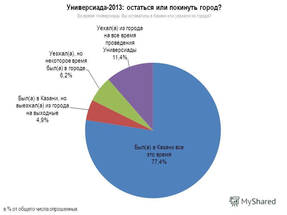 Универсиада-2013: остаться или покинуть город? Во время Универсиады Вы оставались в Казани или уезжали из города? в % от общего числа опрошенных