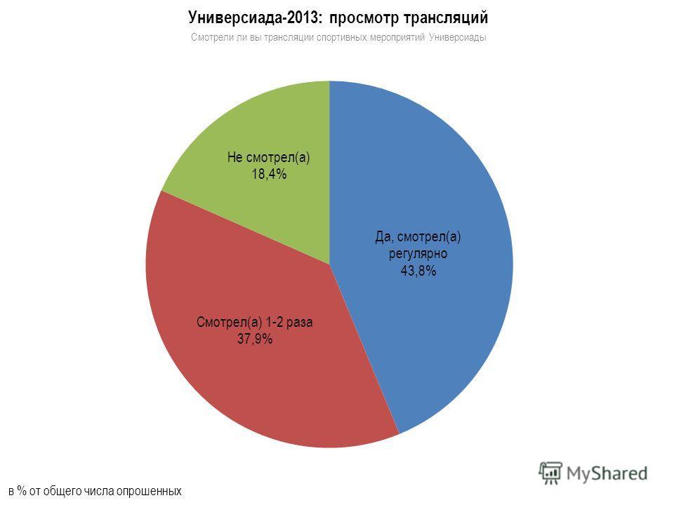 Универсиада-2013: просмотр трансляций Смотрели ли вы трансляции спортивных мероприятий Универсиады в % от общего числа опрошенных