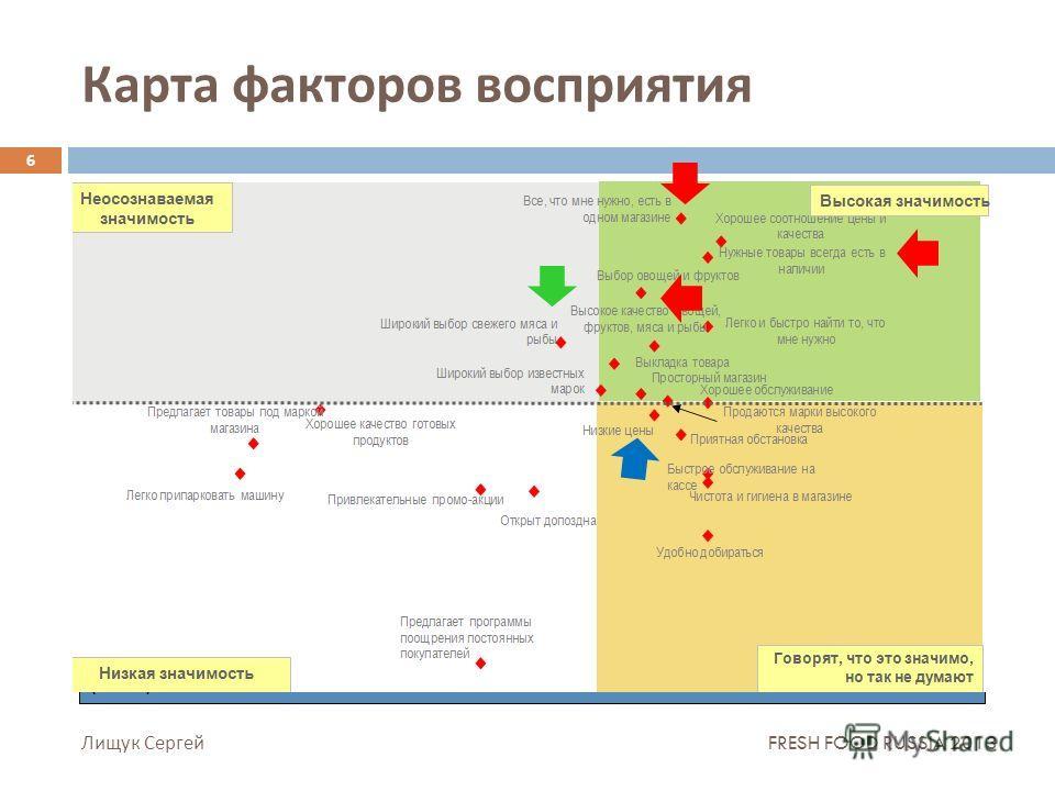 Карта факторов восприятия 6 Не так давно сырки входили в ТОП 10 самых продаваемых товаров в рознице ( в шт ) Лищук Сергей FRESH FOOD RUSSIA 2013