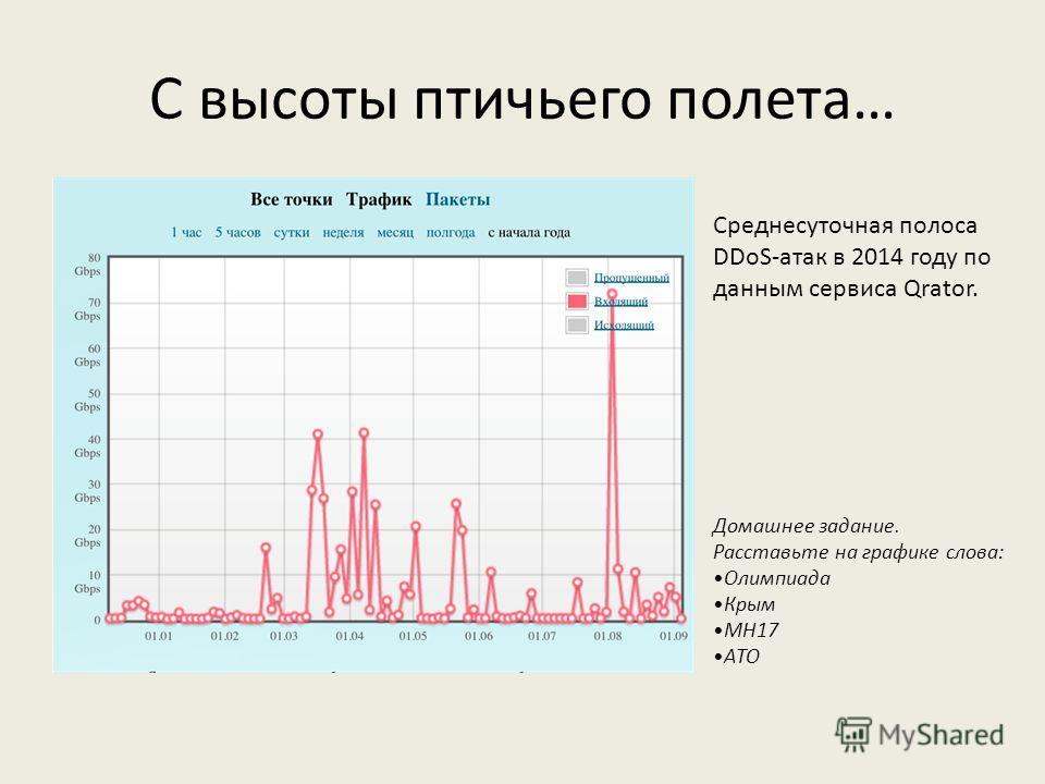 С высоты птичьего полета… Среднесуточная полоса DDoS-атак в 2014 году по данным сервиса Qrator. Домашнее задание. Расставьте на графике слова: Олимпиада Крым MH17 АТО