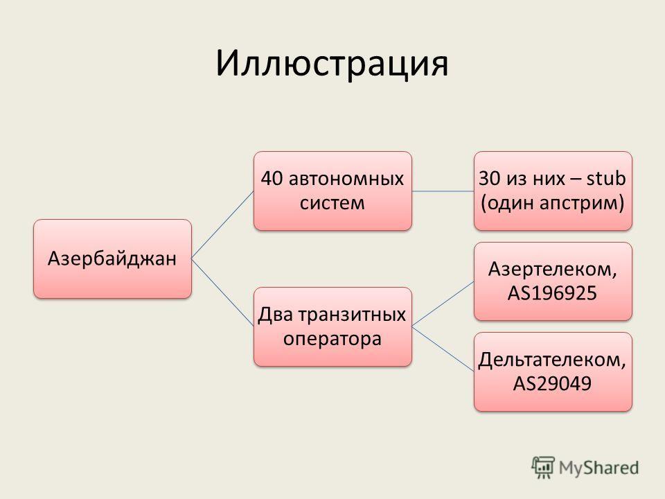 Иллюстрация Азербайджан 40 автономных систем 30 из них – stub (один апстрим) Два транзитных оператора Азертелеком, AS196925 Дельтателеком, AS29049