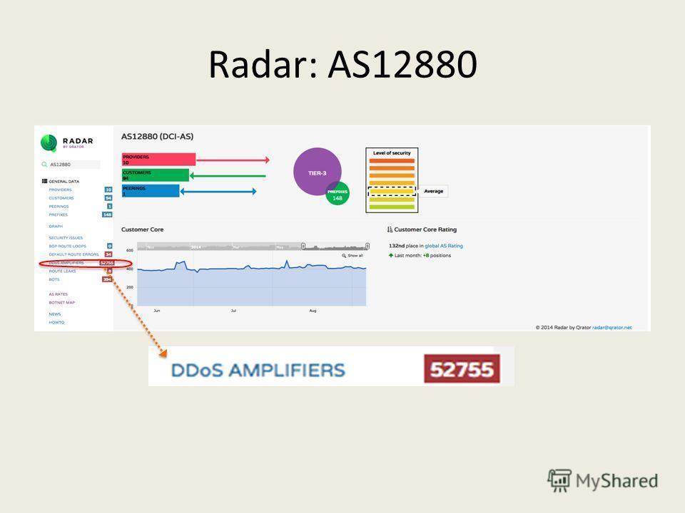 Radar: AS12880