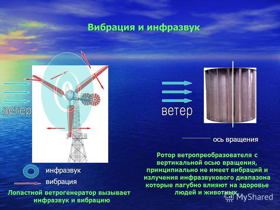 Ротор ветра преобразователя с вертикальной осью вращения, принципиально не имеет вибраций и излучения инфразвукового диапазона которые пагубно влияют на здоровье людей и животных. Лопастной ветрогенератор вызывает инфразвук и вибрацию Вибрация и инфр