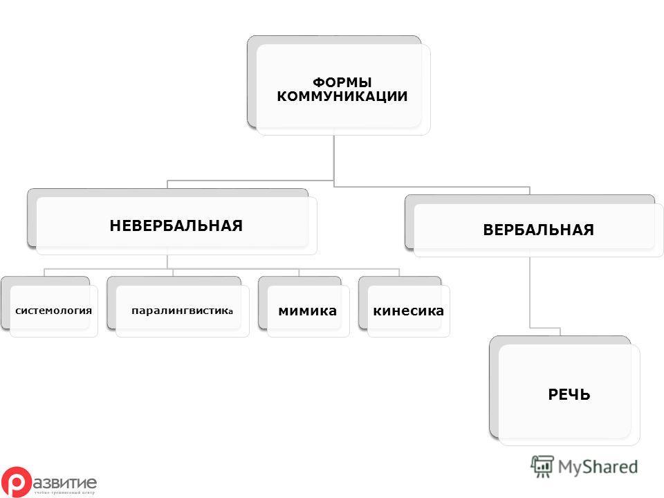 ФОРМЫ КОММУНИКАЦИИ НЕВЕРБАЛЬНАЯ системология паралингвистик а мимикакинесика ВЕРБАЛЬНАЯ РЕЧЬ