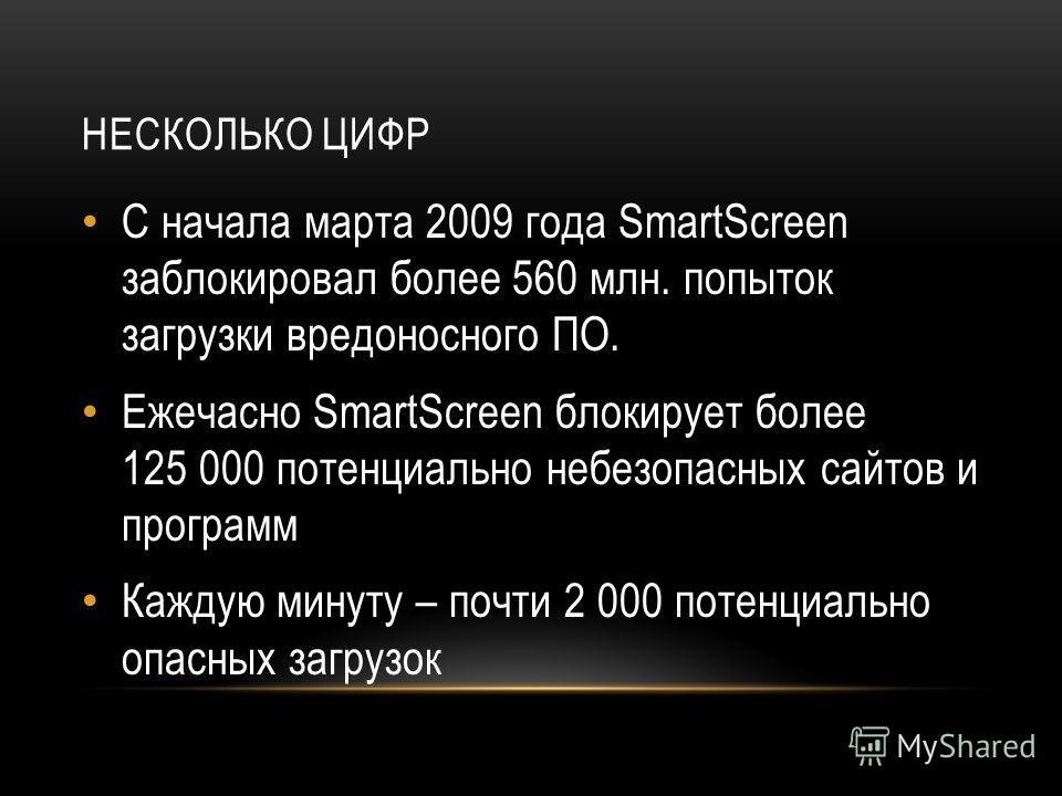 НЕСКОЛЬКО ЦИФР С начала марта 2009 года SmartScreen заблокировал более 560 млн. попыток загрузки вредоносного ПО. Ежечасно SmartScreen блокирует более 125 000 потенциально небезопасных сайтов и программ Каждую минуту – почти 2 000 потенциально опасны