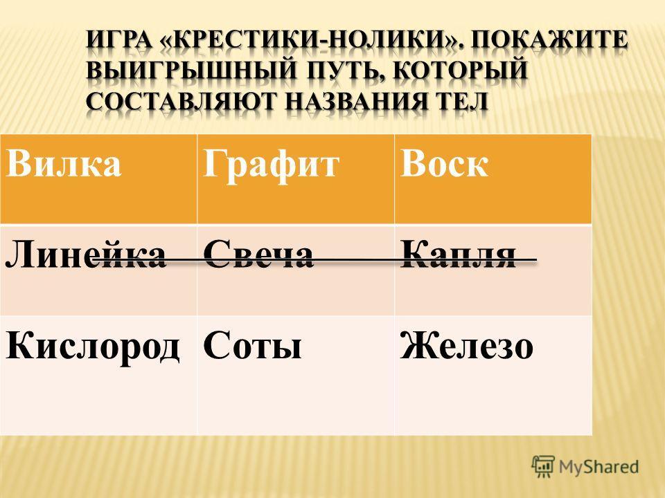 Вилка ГрафитВоск Линейка СвечаКапля Кислород СотыЖелезо